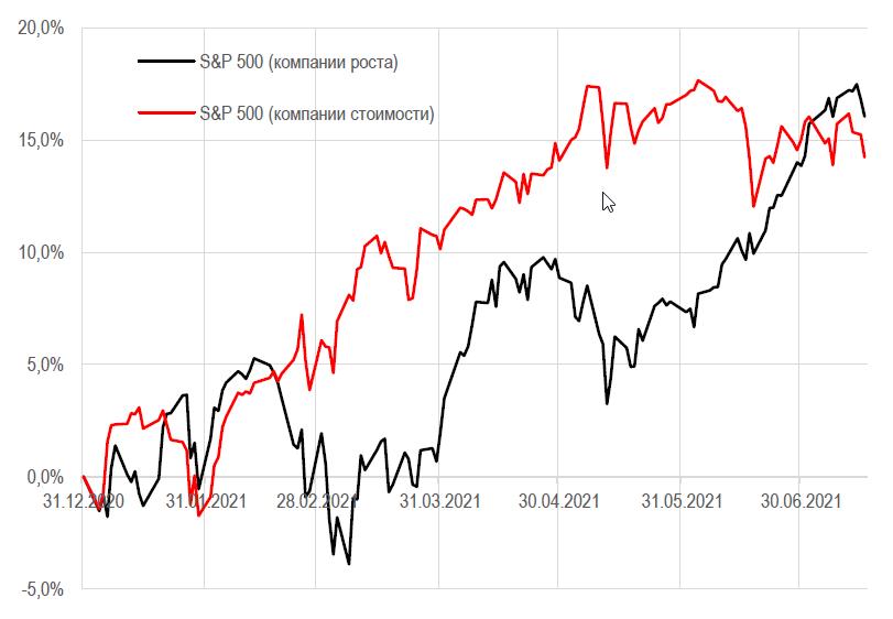 Американские рынки накрыла волна коррекции