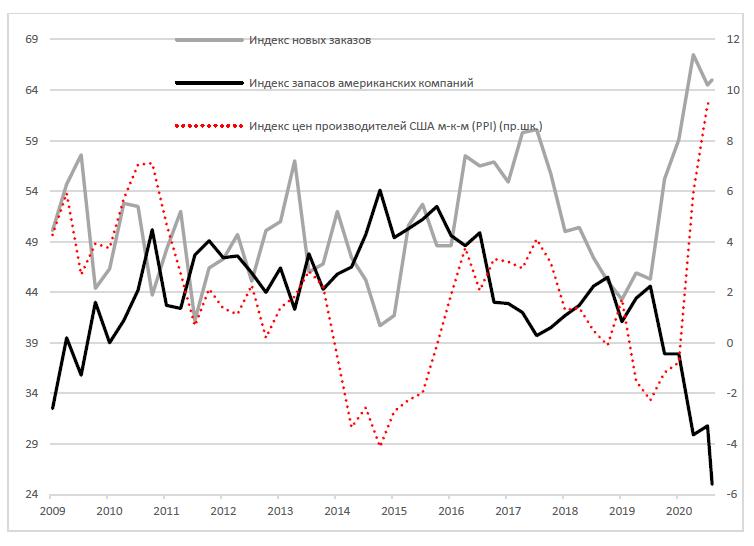 Глобальные рынки скорректировались после нескольких недель роста