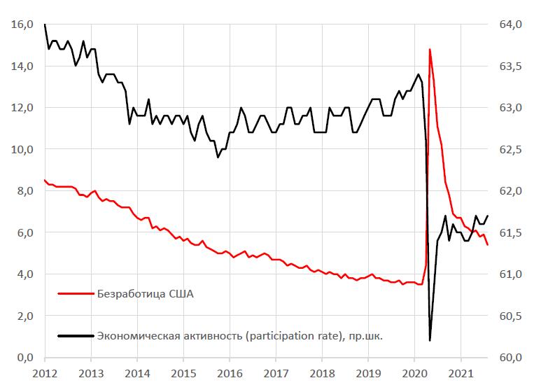 Сильный рынок труда и сезон отчетности толкают американские рынки к новым высотам